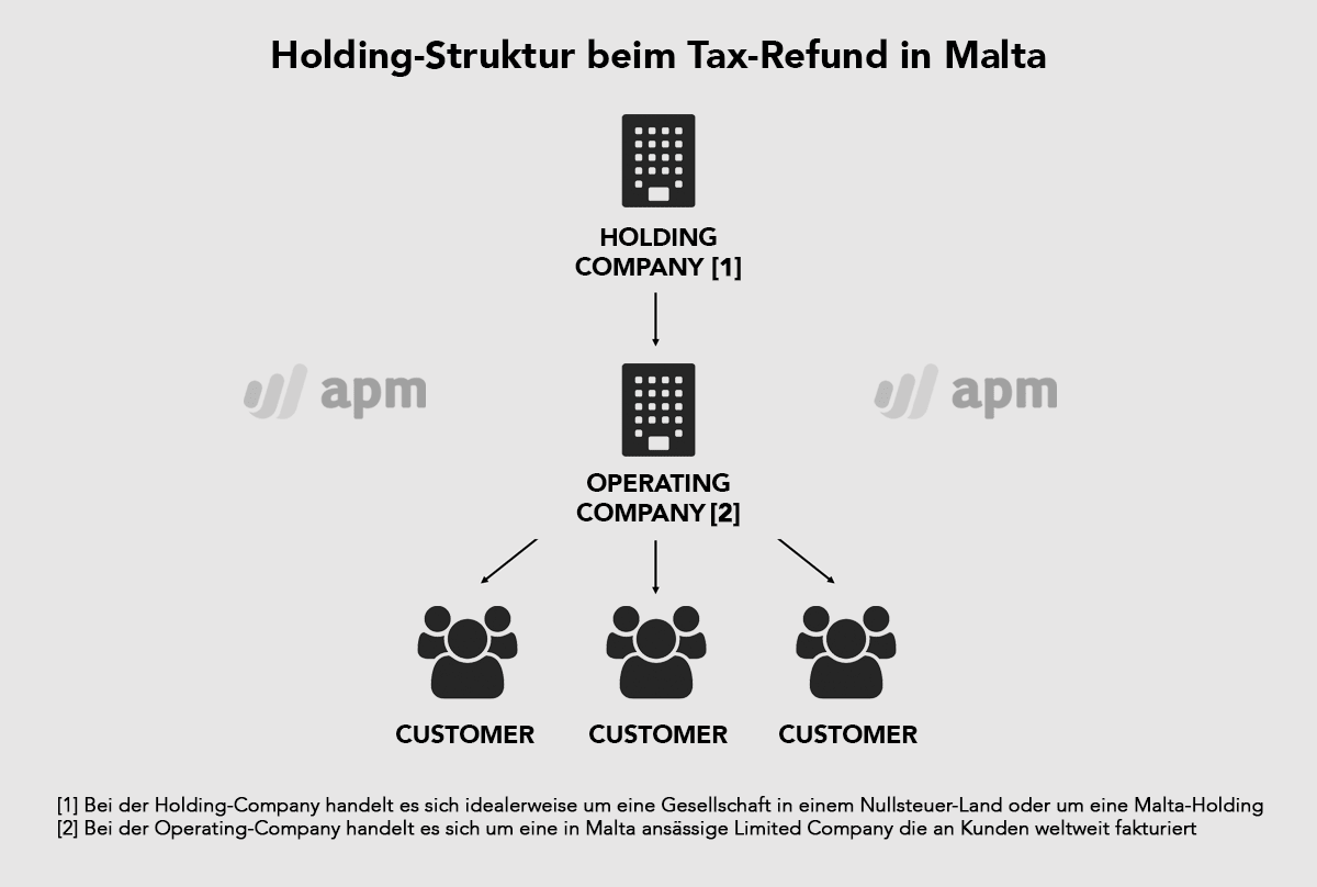 Holding Struktur beim Tax Refund in Malta